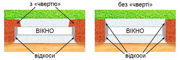 Як заміряти вікна